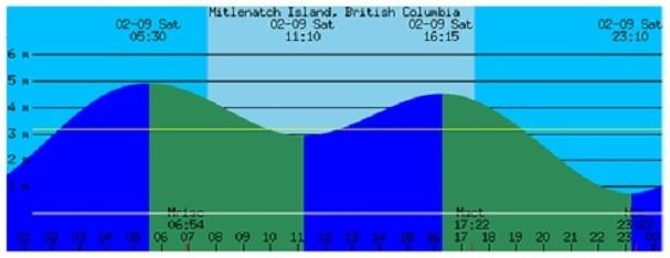 Comox Tide Charts Rebellions