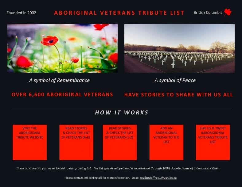 A to K - Aboriginal Veterans Honour List